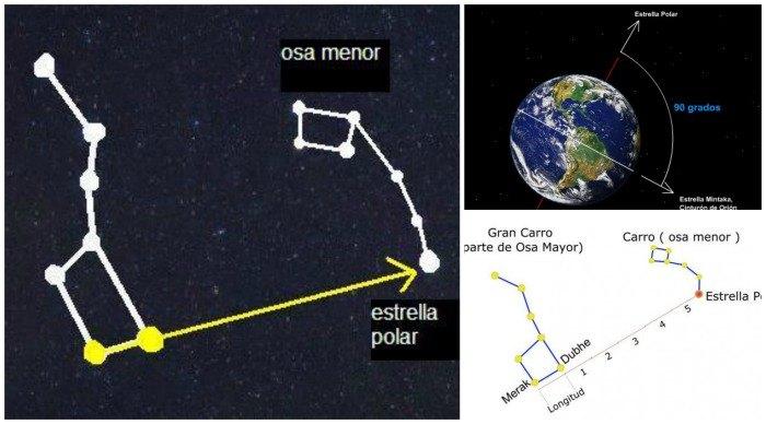 como encontrar al estrella polar