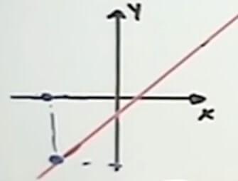 ecuación de primer grado sin limitantes