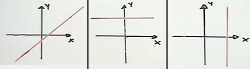 grado 1 tipos de lineas
